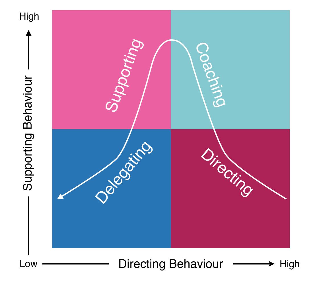 情境領導模式