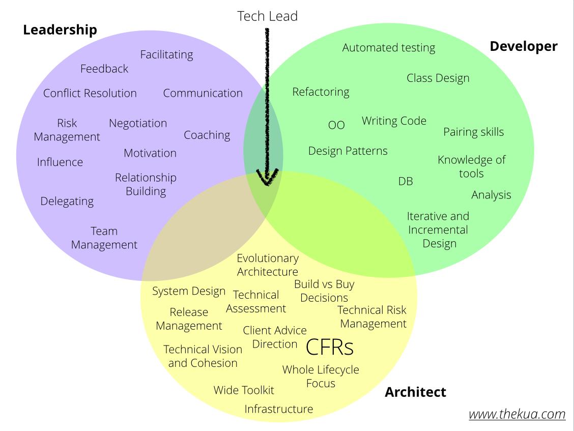Tech Lead Circles