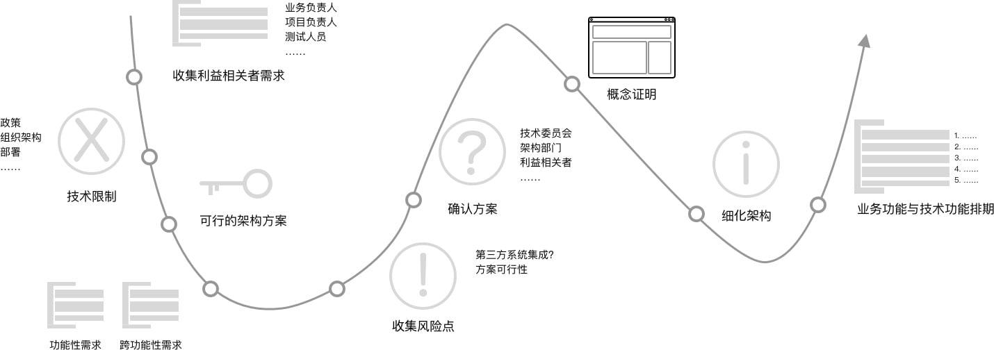架構設計的流程