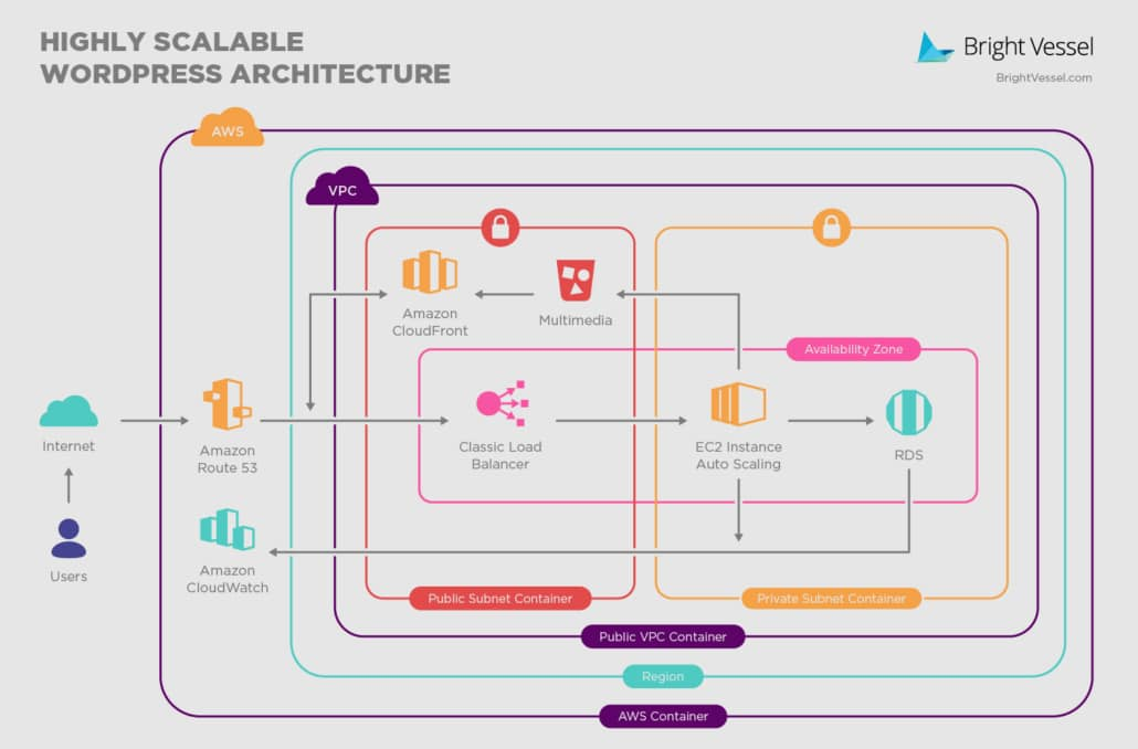 High Scalable WordPress Architecture
