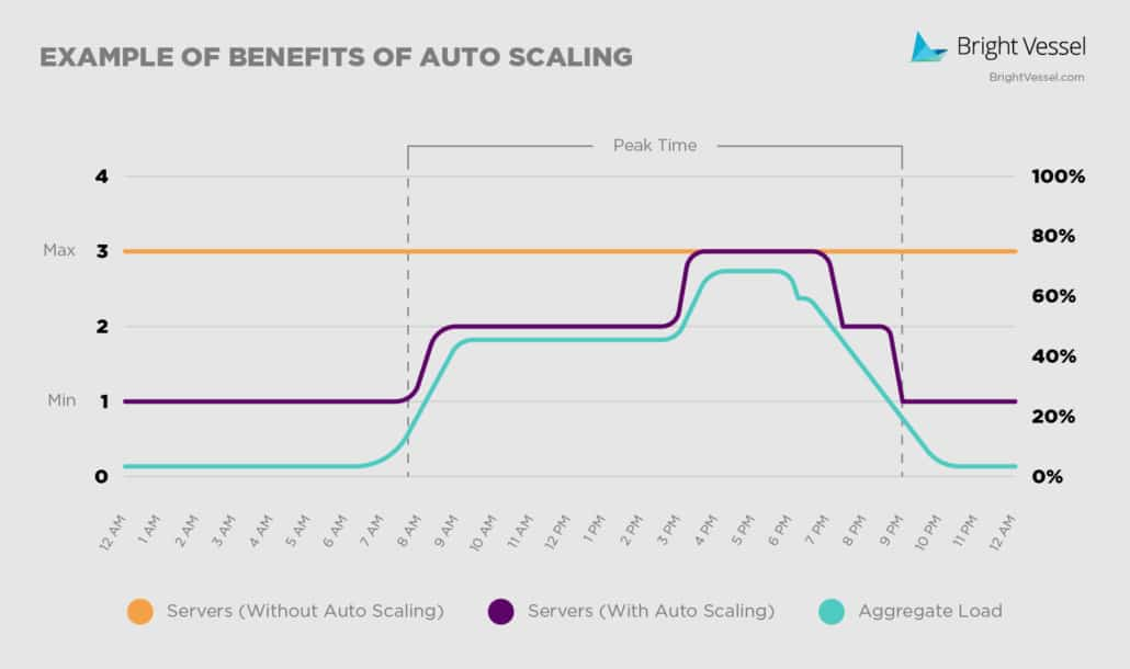 Autoscaling Example