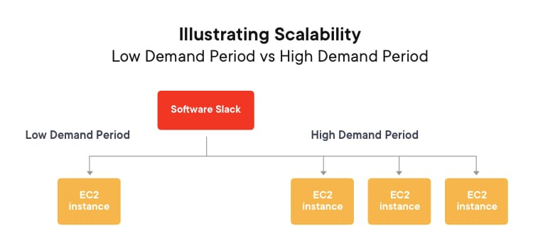 Illustrating Scalability- Low demand vs high demand