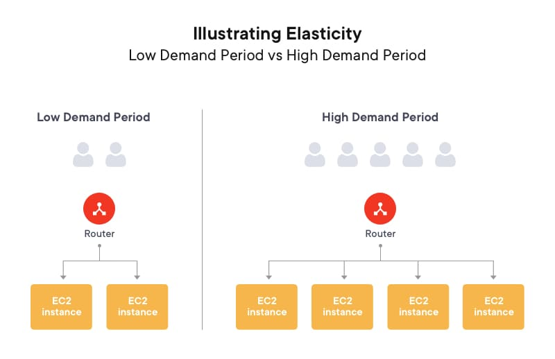 Illustrating elasticity- Low demand vs high demand