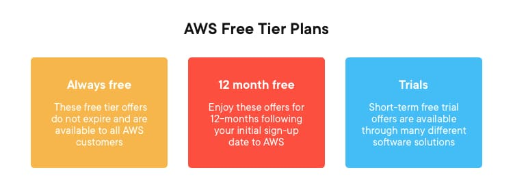 Free tier plans made available by Amazon AWS