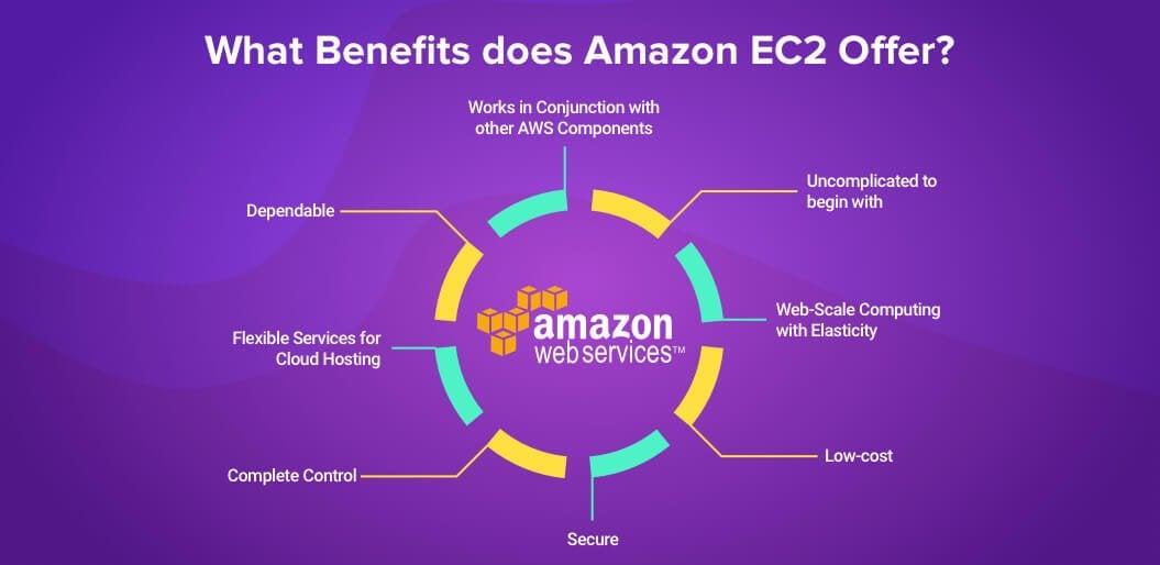 Highlighting the benefits of Amazon EC2