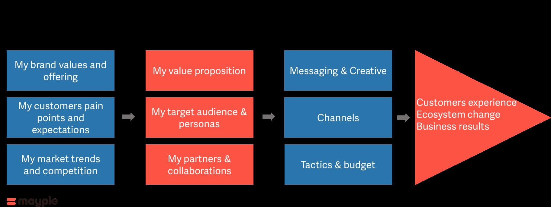 一步步打造數位行銷策略圖