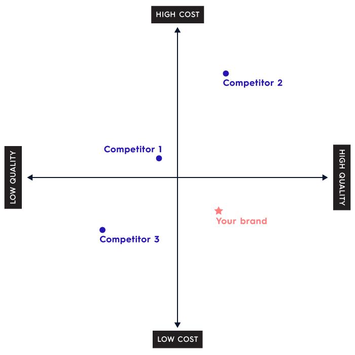 競爭對手行銷策略分析研究行銷