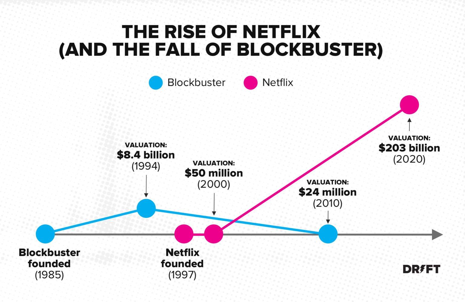 Netflix在便利性行銷策略上打敗了Blockbuster