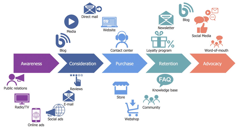 客戶旅程圖譜解決方案概念圖行銷策略